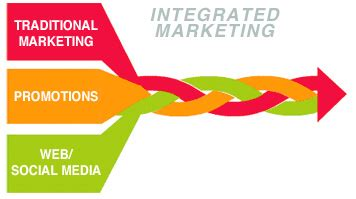 Business plan for a marketing communications company